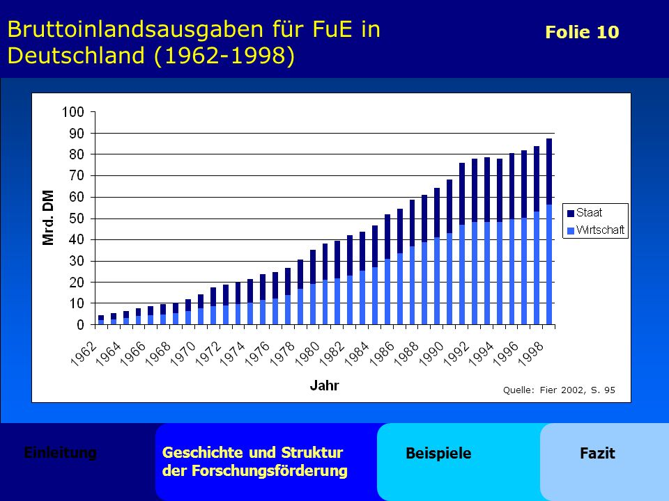 Bruttoinlandsausgaben für FuE in Deutschland (1962-1998)