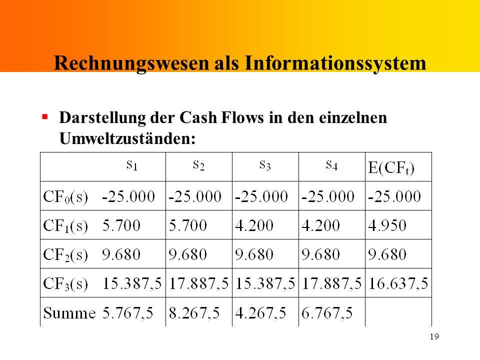 Rechnungswesen als Informationssystem
