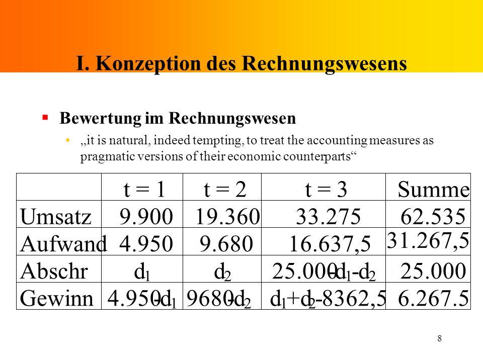 I. Konzeption des Rechnungswesens