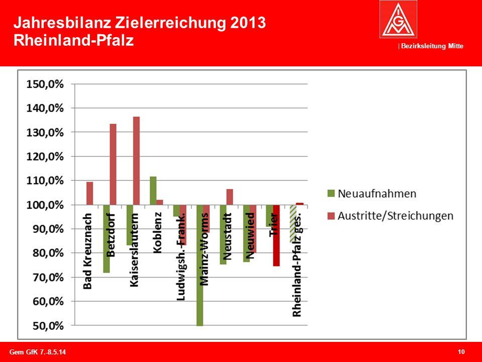 Jahresbilanz Zielerreichung 2013 Rheinland-Pfalz