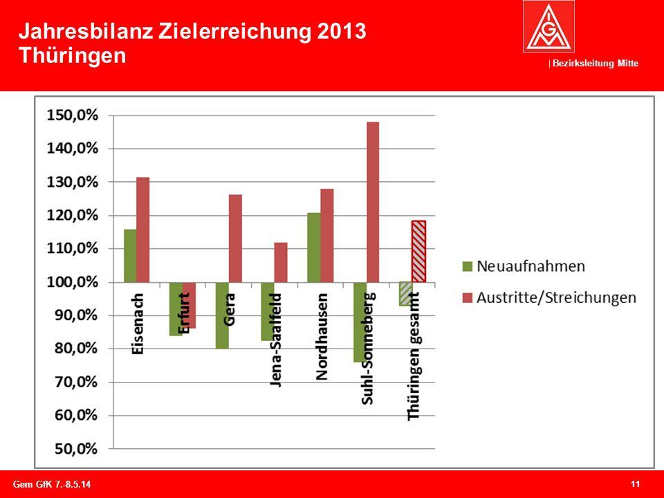Jahresbilanz Zielerreichung 2013 Thüringen