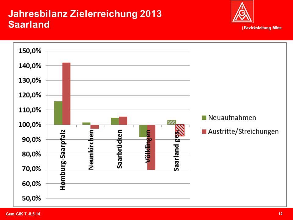 Jahresbilanz Zielerreichung 2013 Saarland