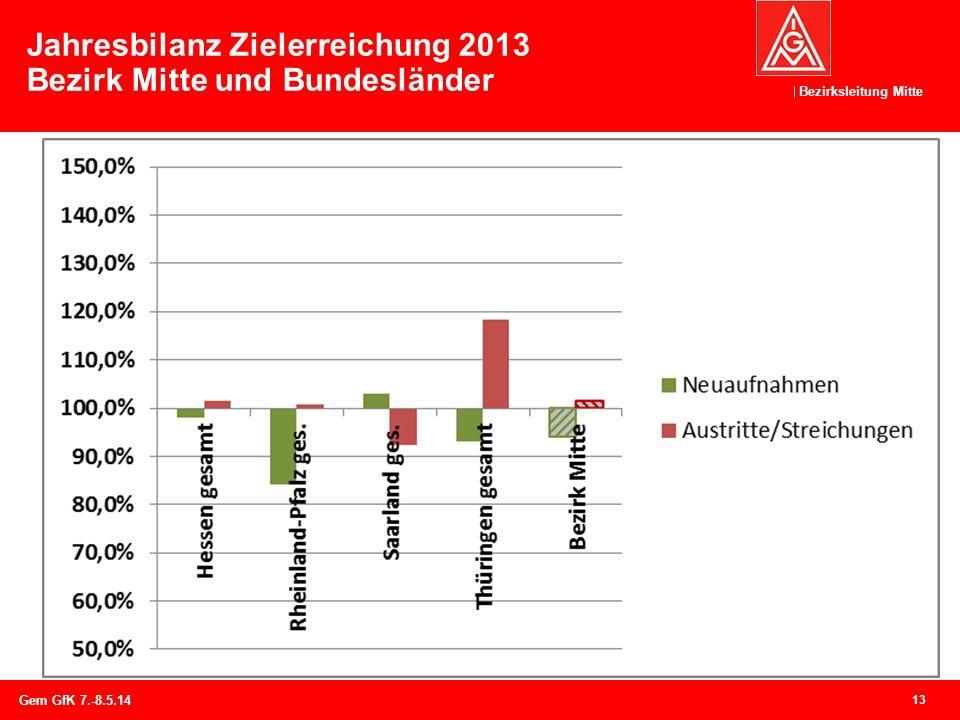 Jahresbilanz Zielerreichung 2013 Bezirk Mitte und Bundesländer