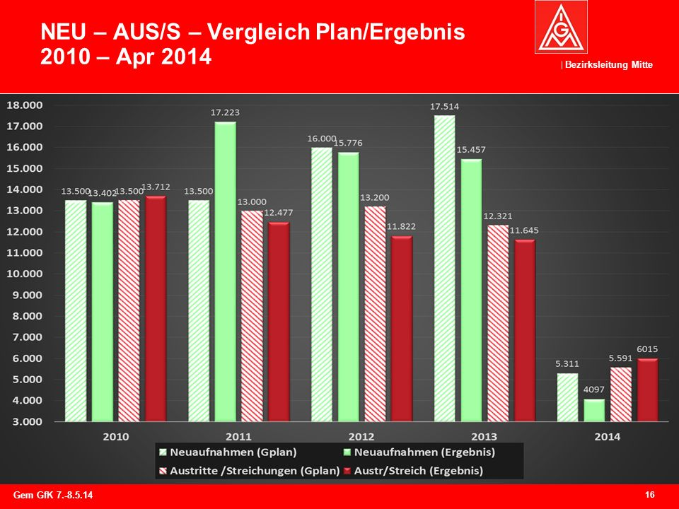 NEU – AUS/S – Vergleich Plan/Ergebnis 2010 – Apr 2014