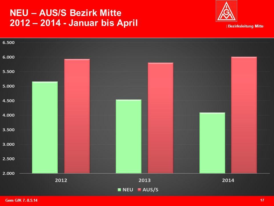 NEU – AUS/S Bezirk Mitte 2012 – 2014 - Januar bis April