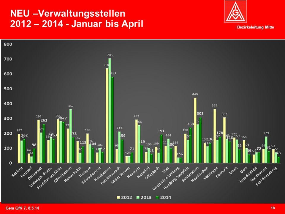 NEU –Verwaltungsstellen 2012 – 2014 - Januar bis April