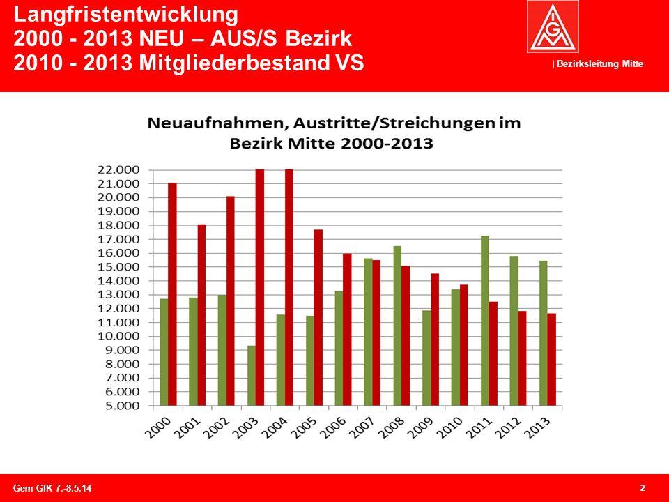 Langfristentwicklung 2000 - 2013 NEU – AUS/S Bezirk 2010 - 2013 Mitgliederbestand VS