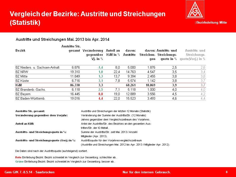 Vergleich der Bezirke: Austritte und Streichungen (Statistik)