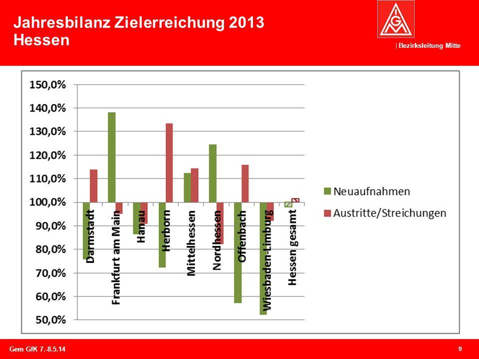 Jahresbilanz Zielerreichung 2013 Hessen