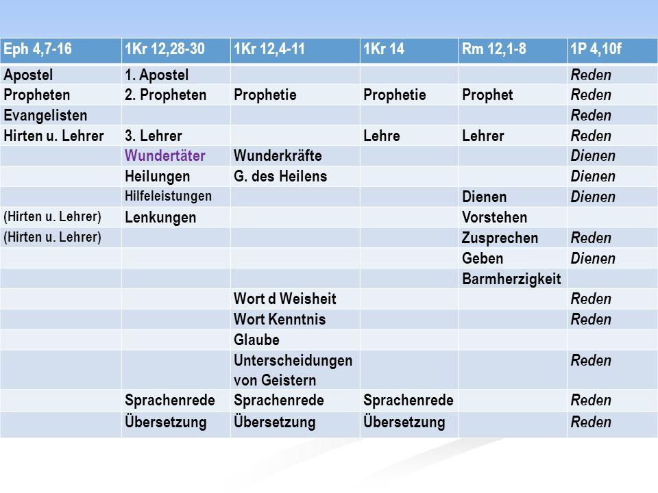 Unterscheidungen von Geistern Sprachenrede Übersetzung