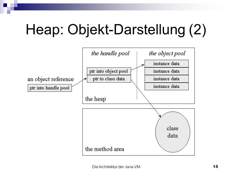 Heap: Objekt-Darstellung (2)