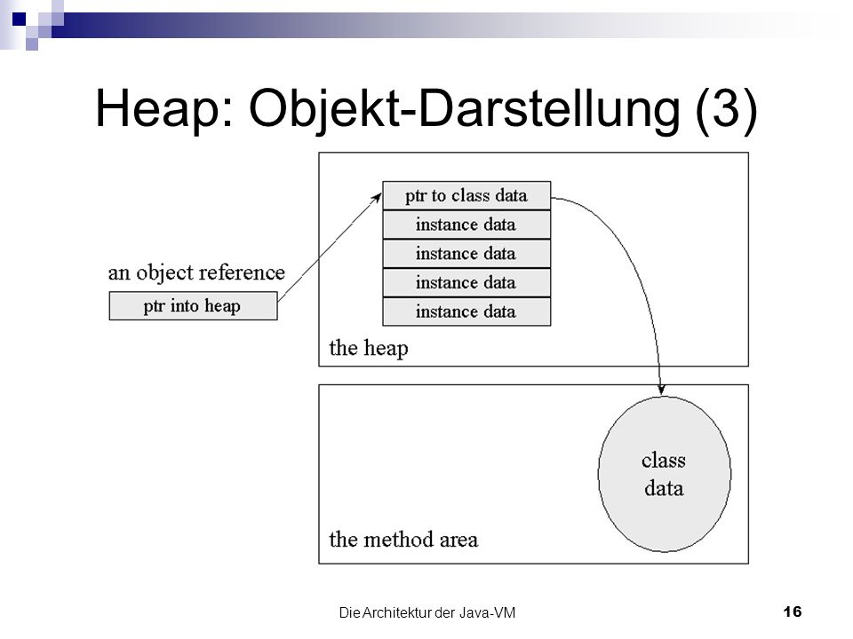 Heap: Objekt-Darstellung (3)