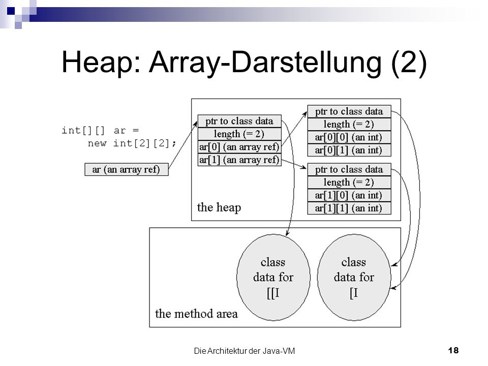 Heap: Array-Darstellung (2)