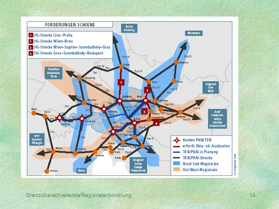 Grenzüberschreitende Regionalentwicklung