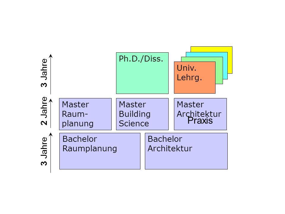 Praxis 3 Jahre 2 Jahre 3 Jahre Master Architektur Univ. Lehrg.