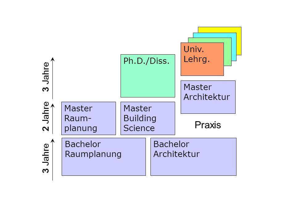 Praxis 3 Jahre 2 Jahre 3 Jahre Univ. Lehrg. Ph.D./Diss.