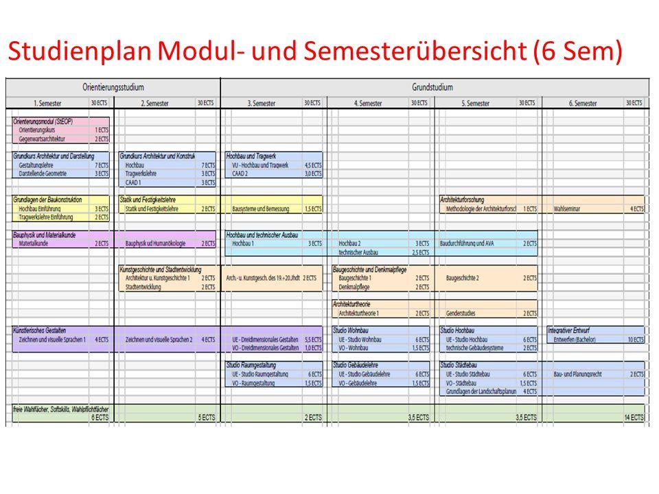 Studienplan Modul- und Semesterübersicht (6 Sem)
