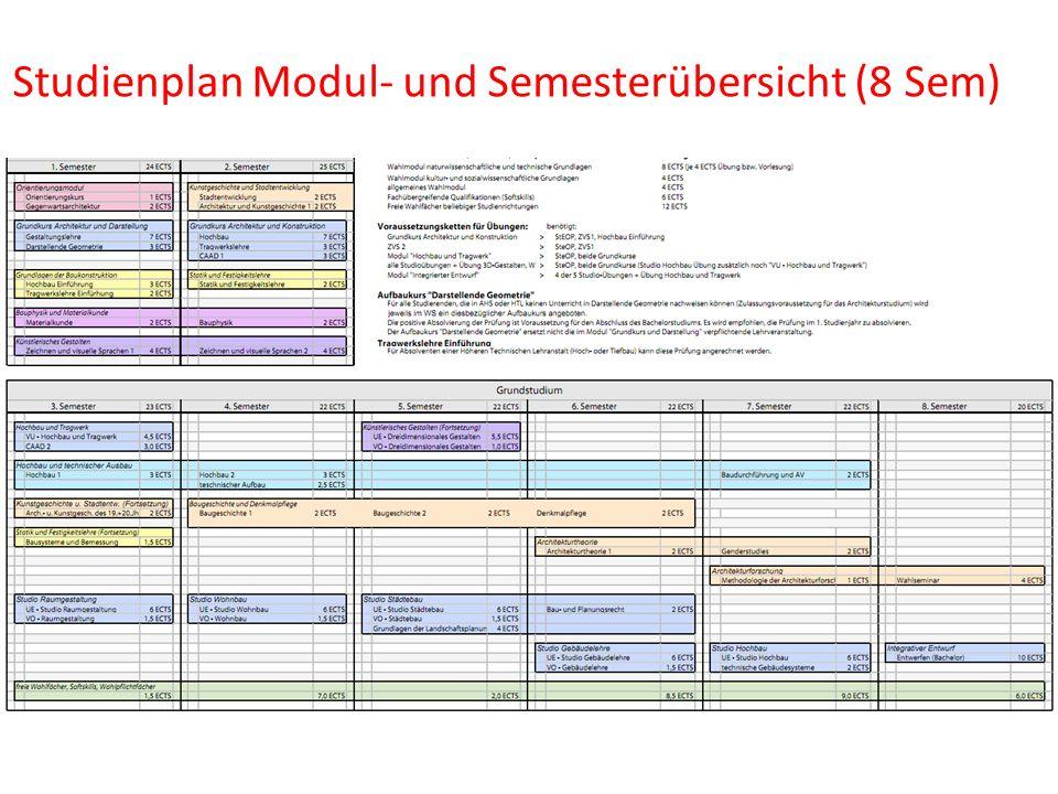 Studienplan Modul- und Semesterübersicht (8 Sem)