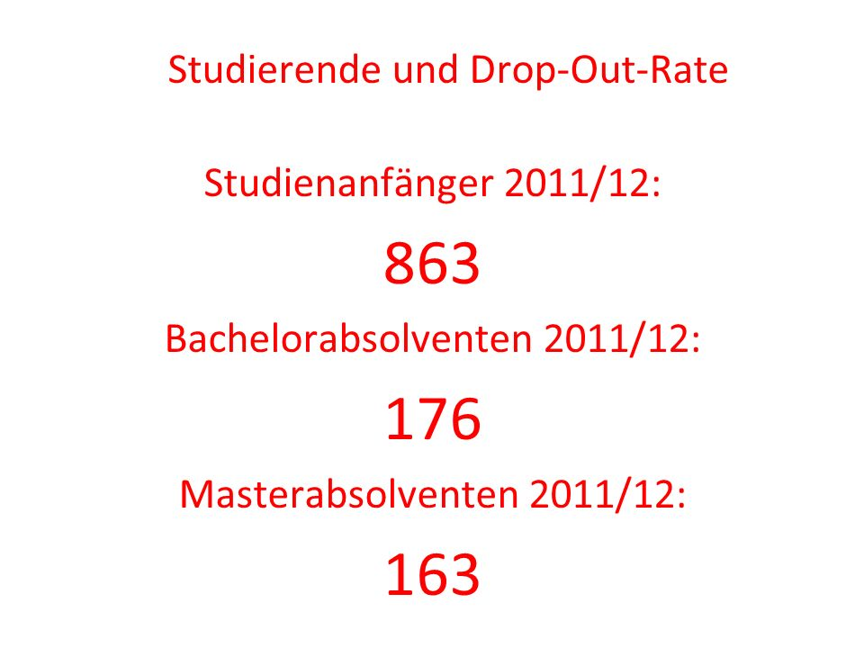 863 176 163 Studierende und Drop-Out-Rate Studienanfänger 2011/12: