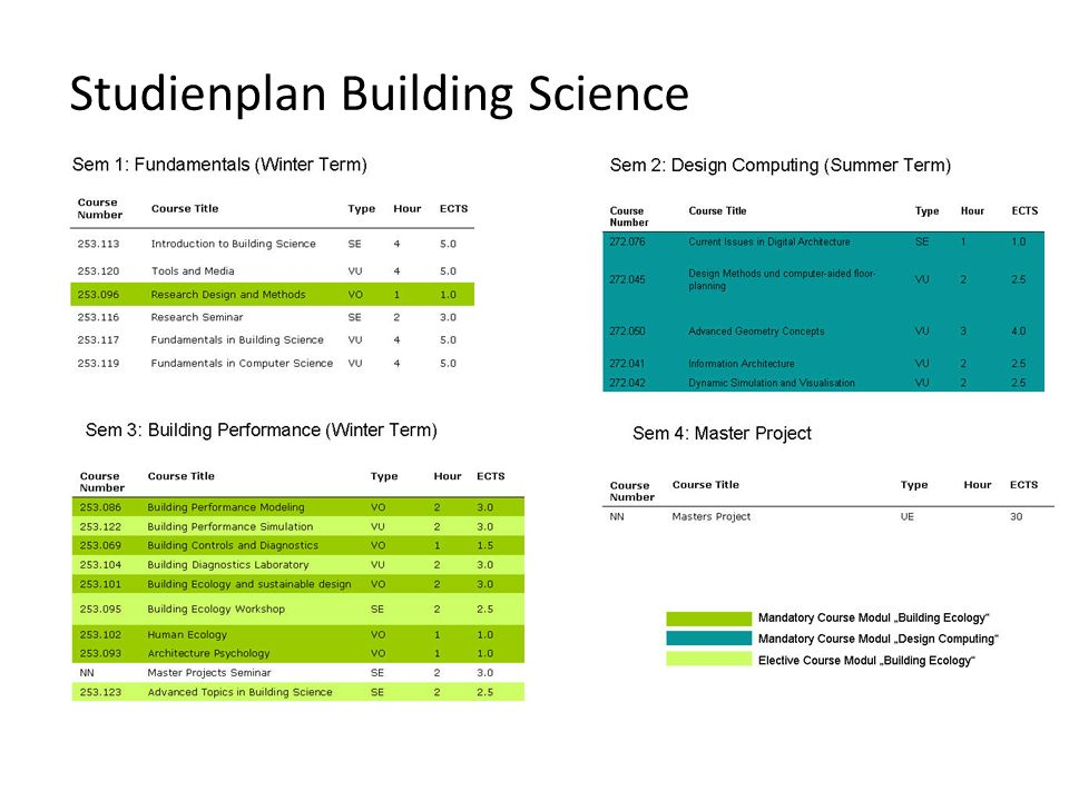Studienplan Building Science