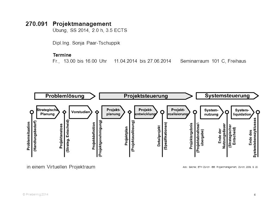 270.091 Projektmanagement Dipl.Ing. Sonja Paar-Tschuppik Termine