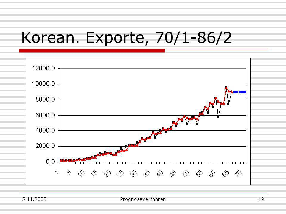 Korean. Exporte, 70/1-86/2 5.11.2003 Prognoseverfahren