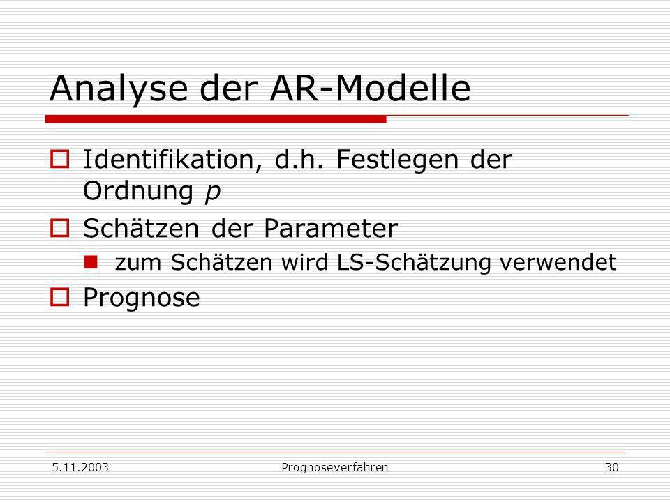 Analyse der AR-Modelle