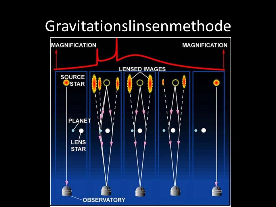 Gravitationslinsenmethode
