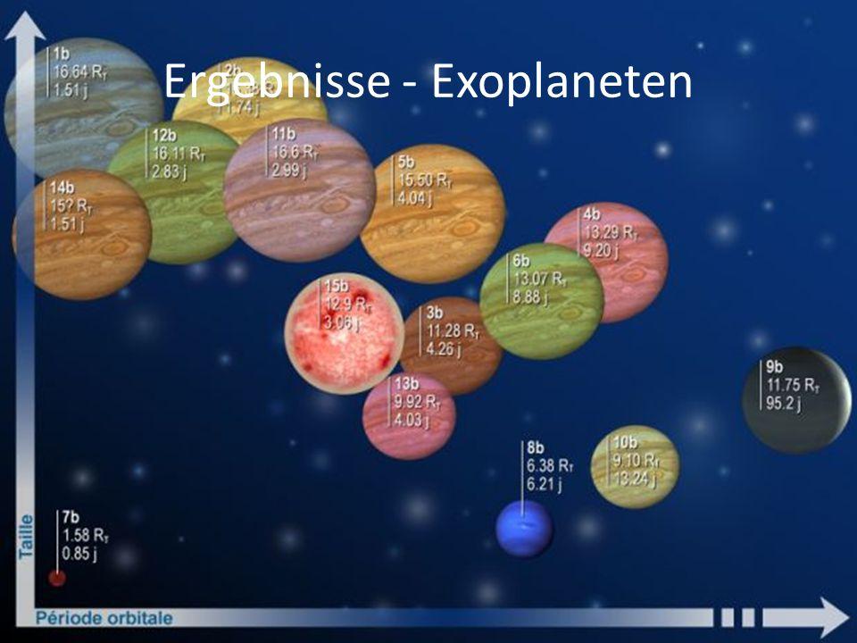 Ergebnisse - Exoplaneten