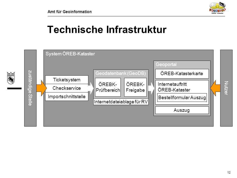 Technische Infrastruktur