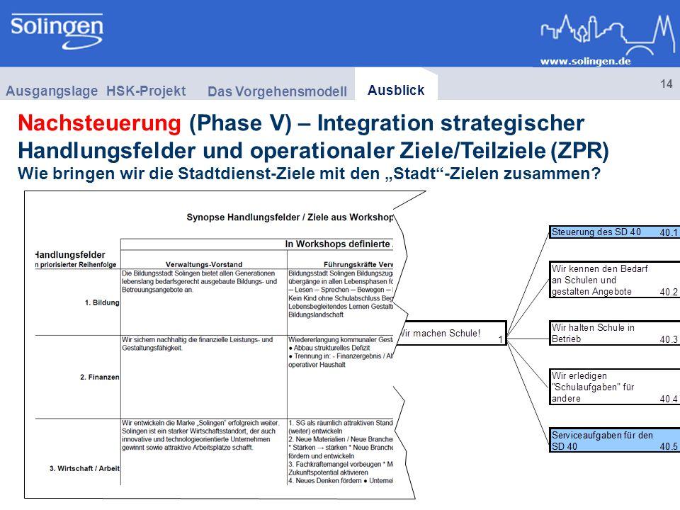 Nachsteuerung (Phase V) – Integration strategischer