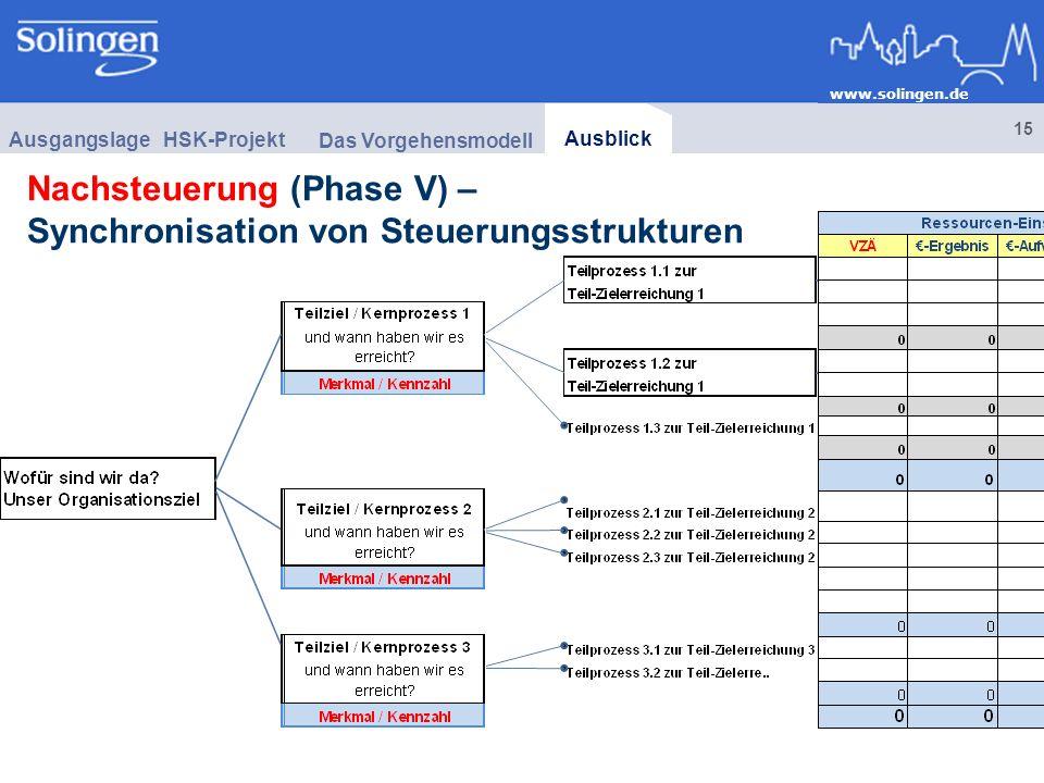 Nachsteuerung (Phase V) – Synchronisation von Steuerungsstrukturen