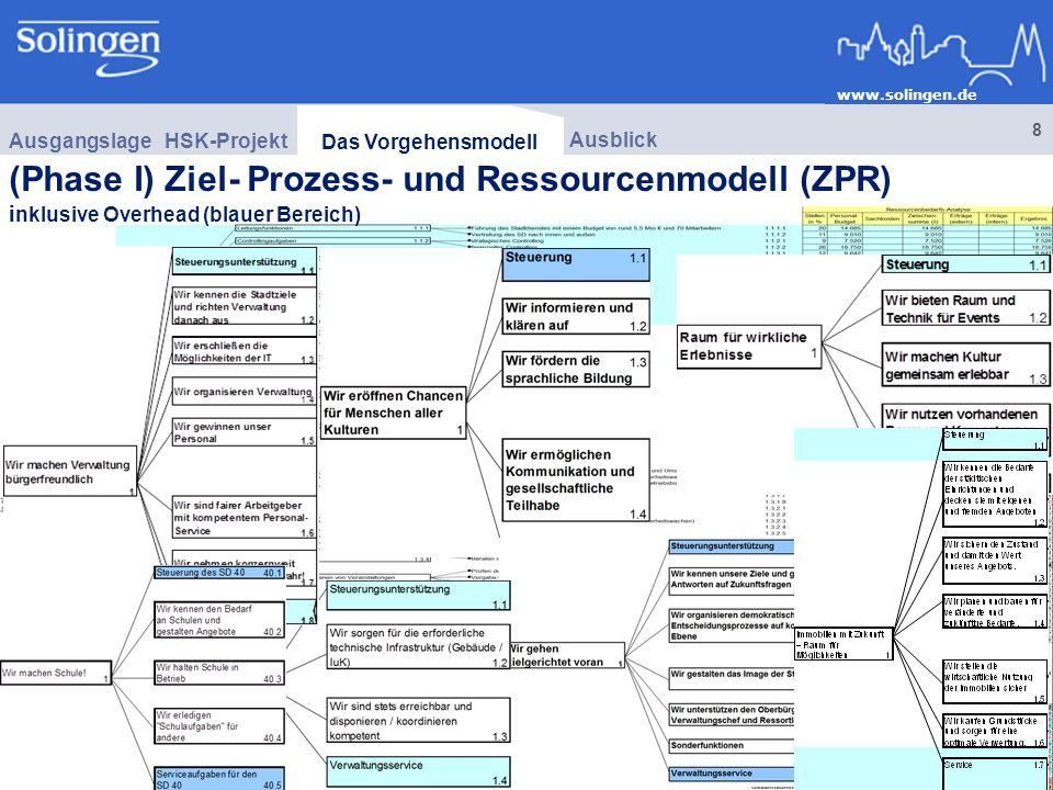 Ausgangslage HSK-Projekt. Das Vorgehensmodell. Ausblick.