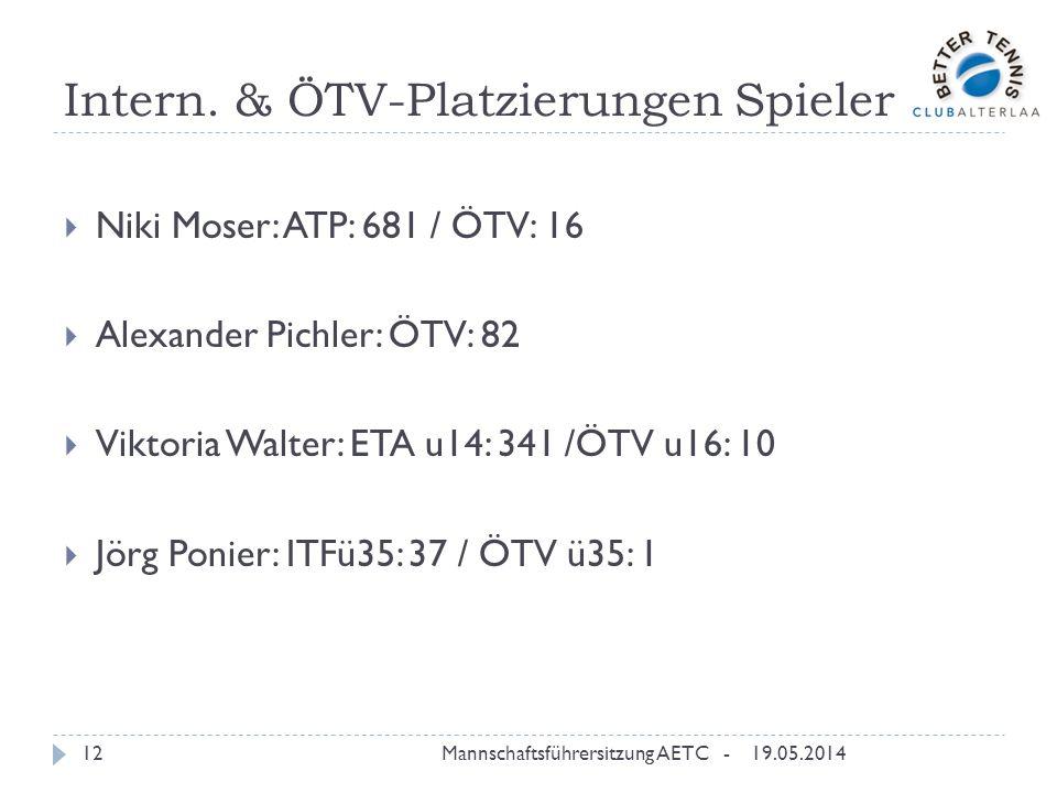 Intern. & ÖTV-Platzierungen Spieler