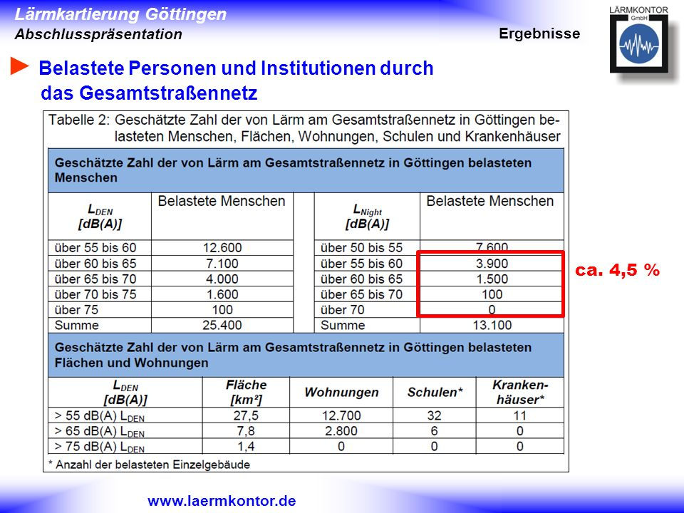► Belastete Personen und Institutionen durch