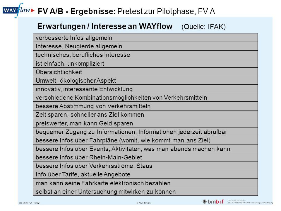 FV A/B - Ergebnisse: Pretest zur Pilotphase, FV A