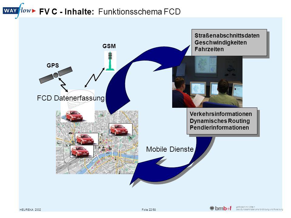 FV C - Inhalte: Funktionsschema FCD