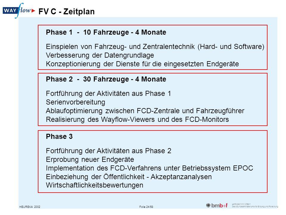 FV C - Zeitplan Phase 1 - 10 Fahrzeuge - 4 Monate