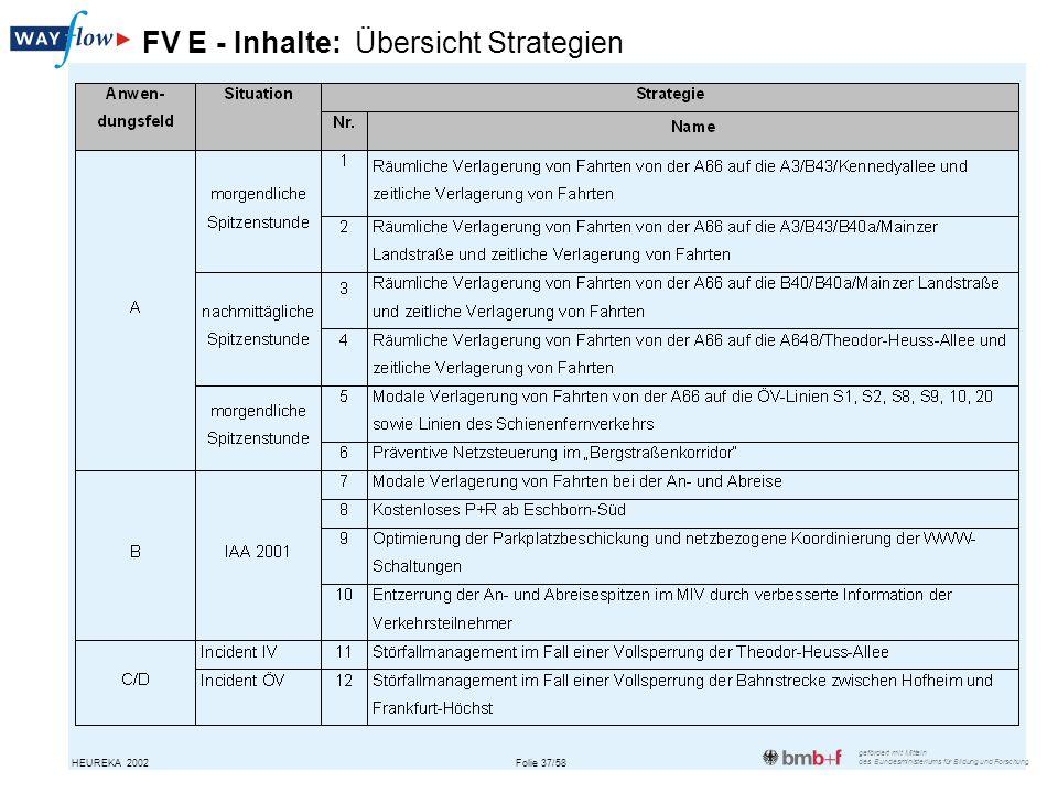 FV E - Inhalte: Übersicht Strategien