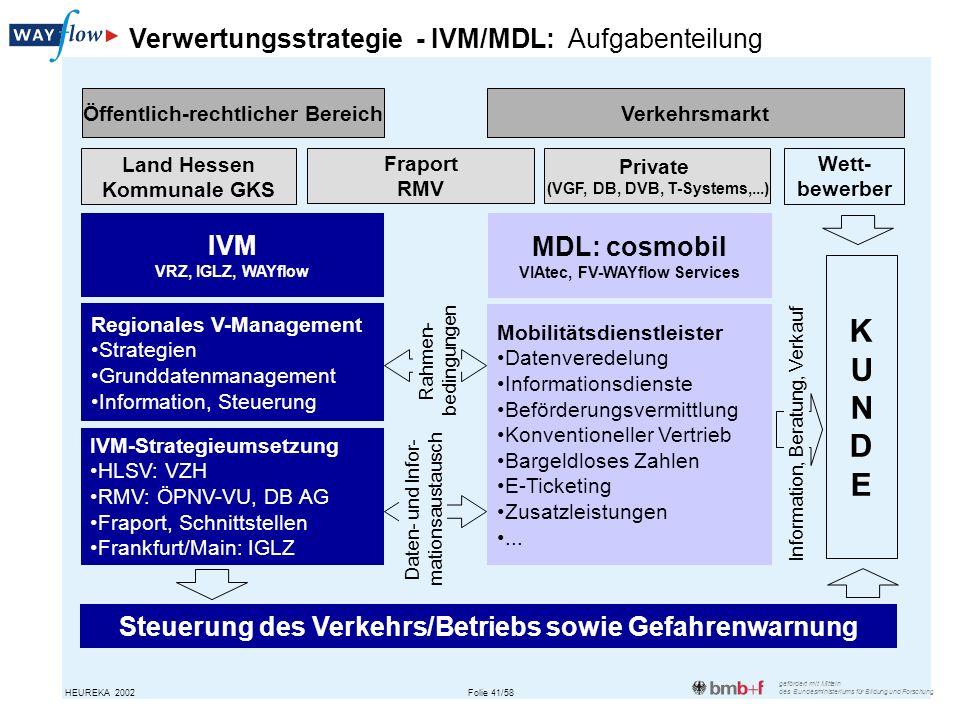K U N D E Verwertungsstrategie - IVM/MDL: Aufgabenteilung IVM