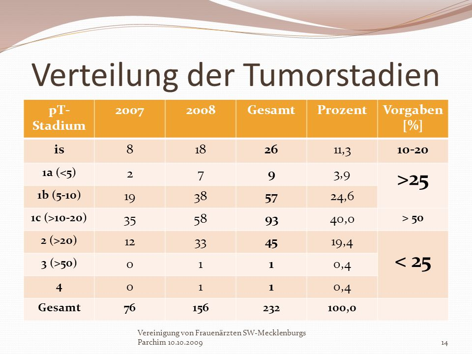 Verteilung der Tumorstadien