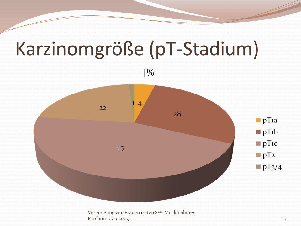 Karzinomgröße (pT-Stadium)