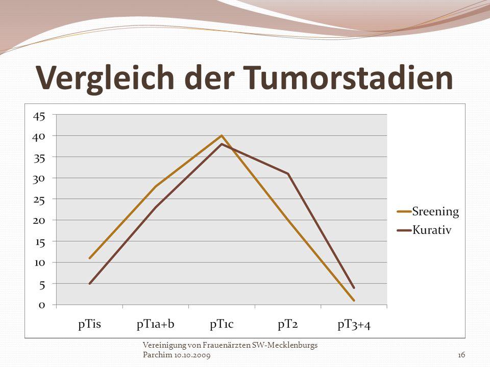 Vergleich der Tumorstadien