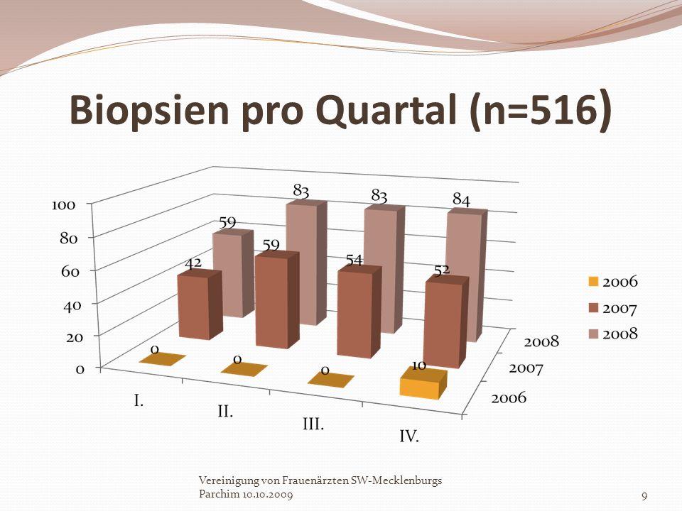 Biopsien pro Quartal (n=516)