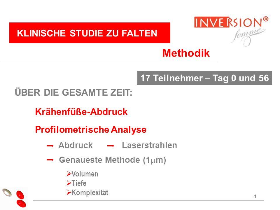 Methodik KLINISCHE STUDIE ZU FALTEN 17 Teilnehmer – Tag 0 und 56