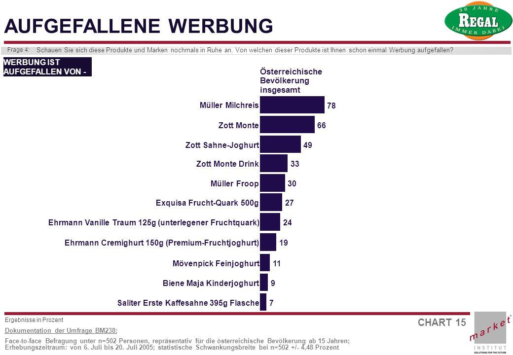 AUFGEFALLENE WERBUNG Österreichische Bevölkerung insgesamt