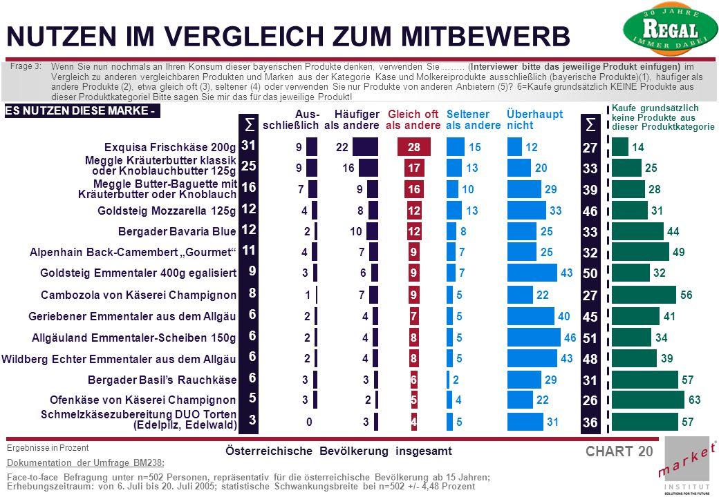 Österreichische Bevölkerung insgesamt