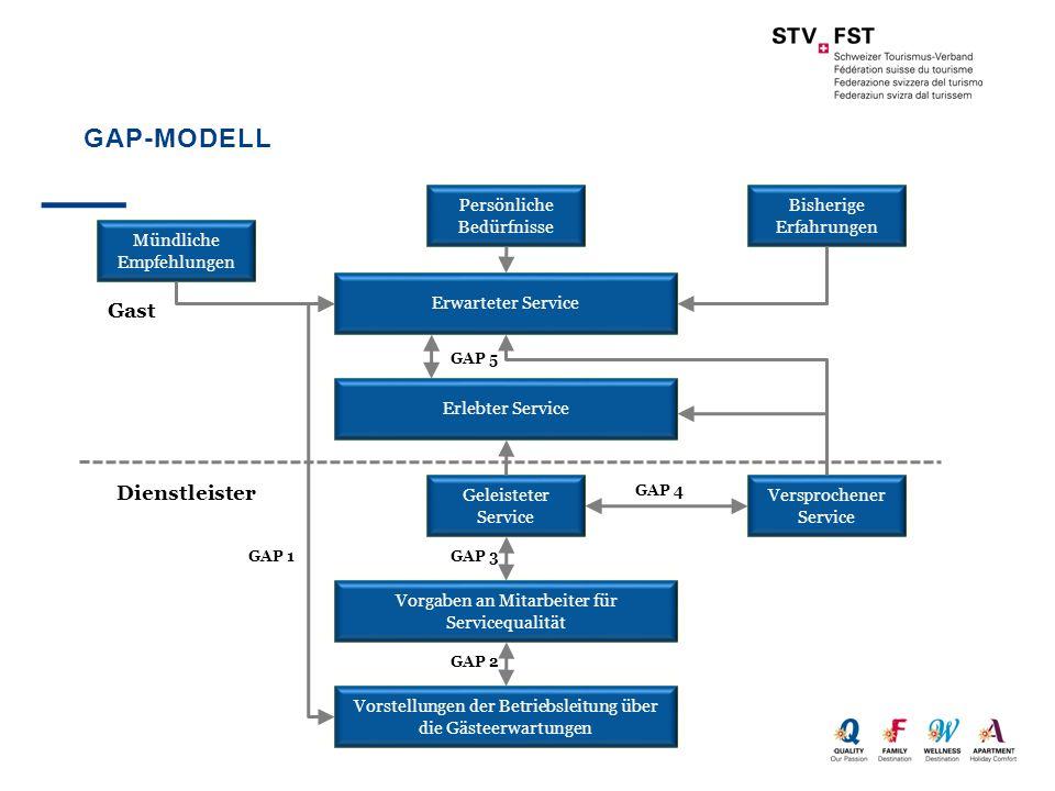GAP-Modell Gast Dienstleister Persönliche Bedürfnisse