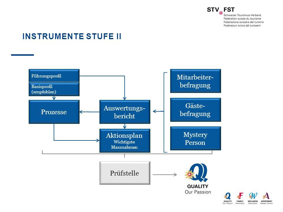Instrumente Stufe II Mitarbeiter-befragung Gäste-befragung
