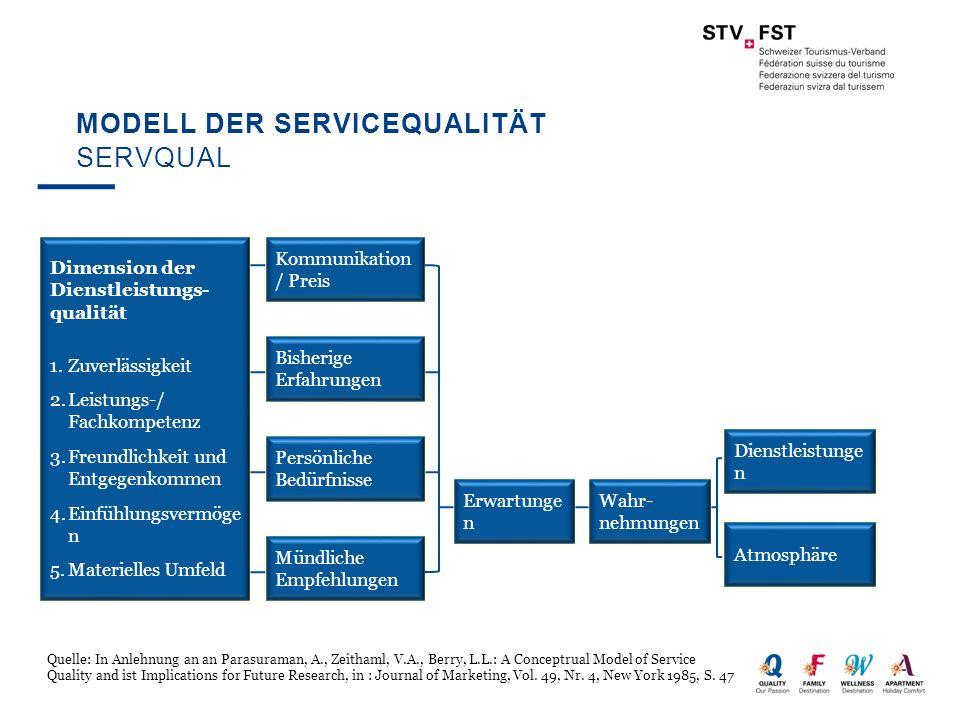 Modell der Servicequalität